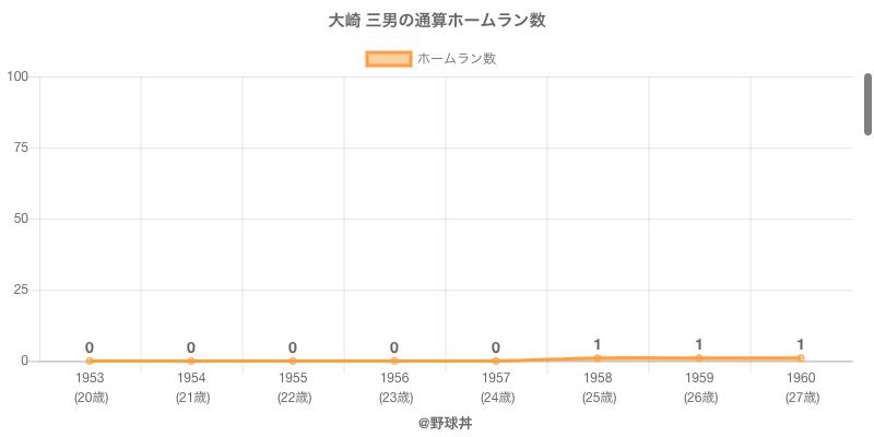 #大崎 三男の通算ホームラン数