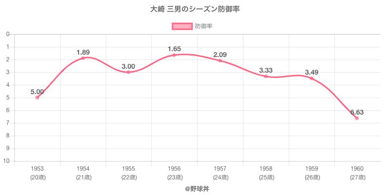 大崎 三男のシーズン防御率
