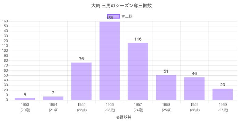 #大崎 三男のシーズン奪三振数
