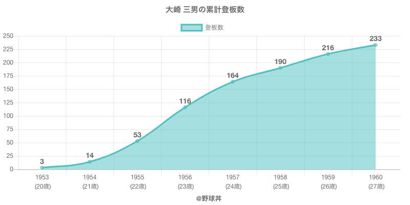 #大崎 三男の累計登板数