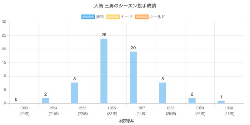#大崎 三男のシーズン投手成績