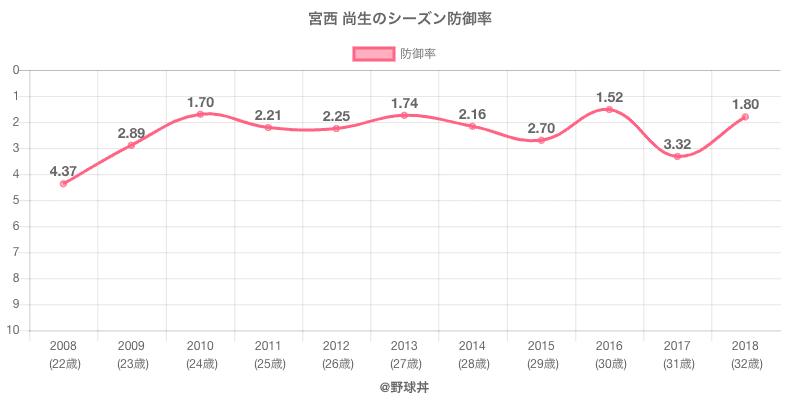 宮西 尚生のシーズン防御率