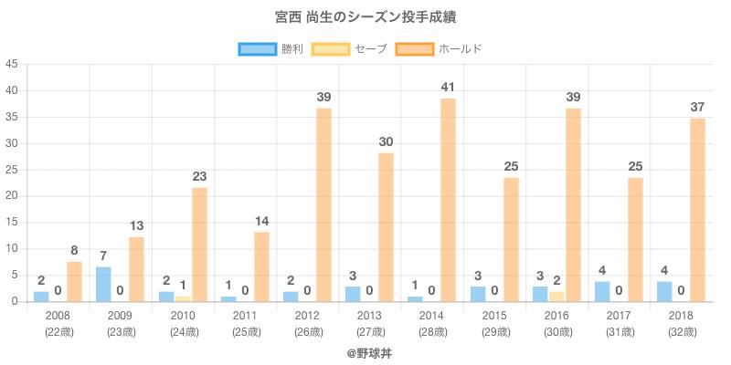 #宮西 尚生のシーズン投手成績