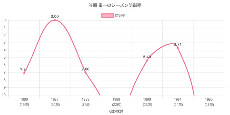 笠原 栄一のシーズン防御率