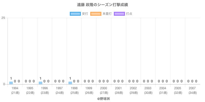 #遠藤 政隆のシーズン打撃成績