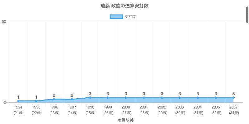 #遠藤 政隆の通算安打数