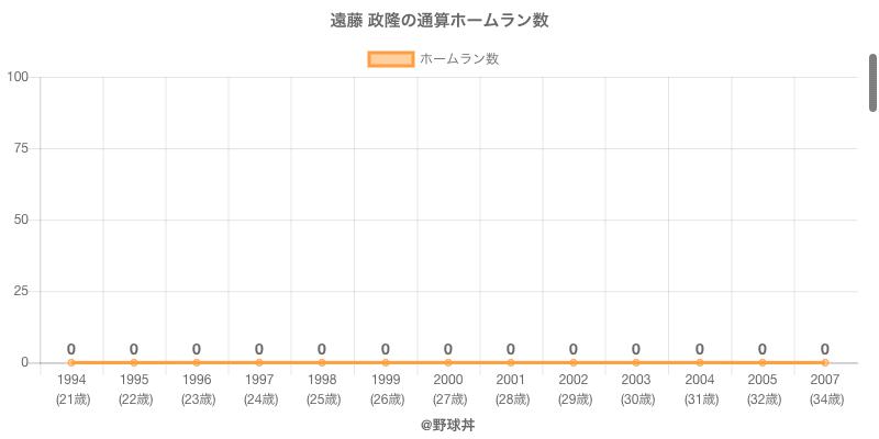 #遠藤 政隆の通算ホームラン数