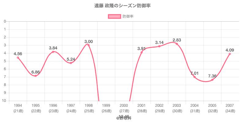 遠藤 政隆のシーズン防御率