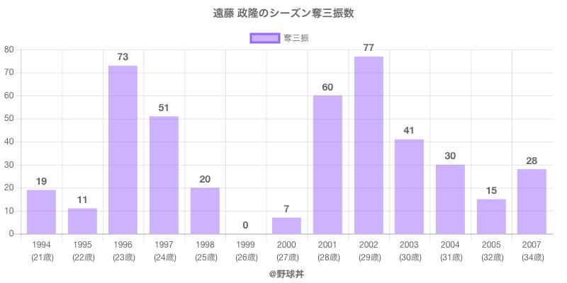 #遠藤 政隆のシーズン奪三振数