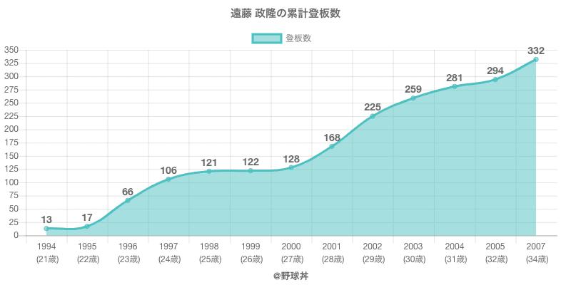 #遠藤 政隆の累計登板数