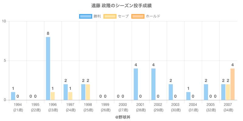 #遠藤 政隆のシーズン投手成績
