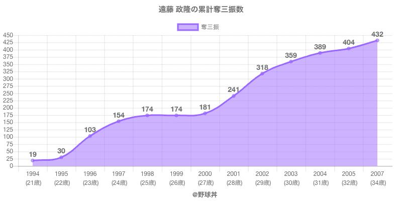 #遠藤 政隆の累計奪三振数