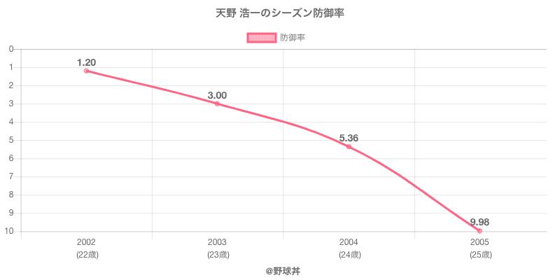 天野 浩一のシーズン防御率