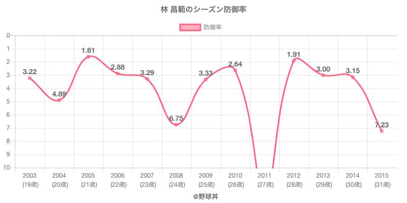 林 昌範のシーズン防御率