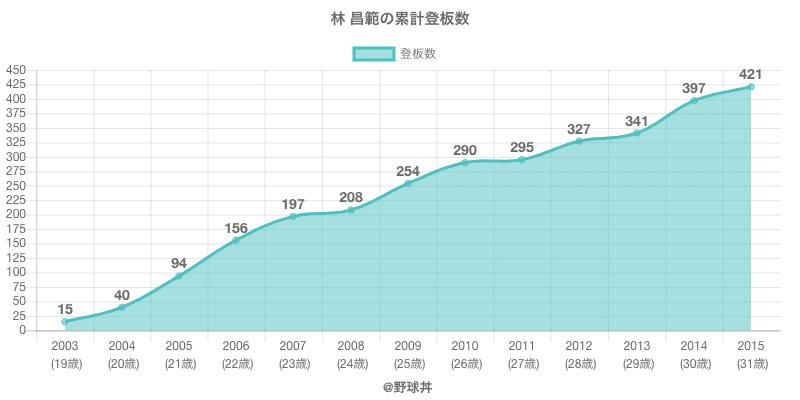 #林 昌範の累計登板数