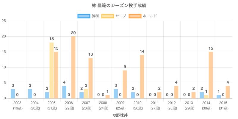 #林 昌範のシーズン投手成績
