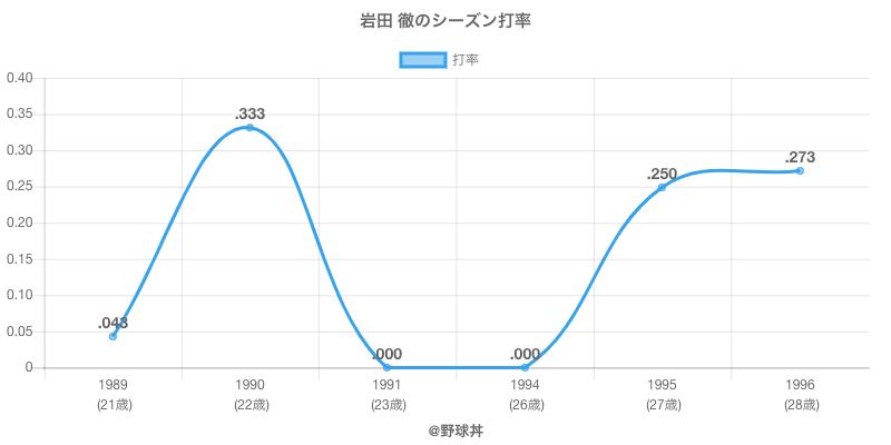 岩田 徹のシーズン打率