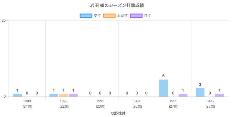 #岩田 徹のシーズン打撃成績