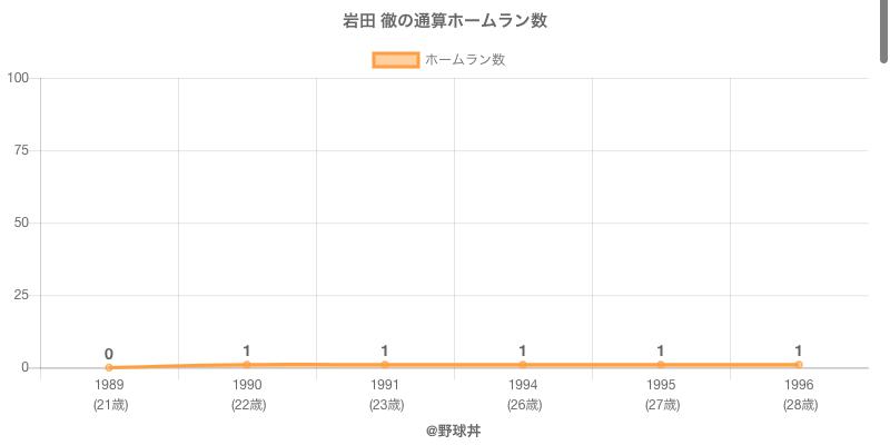 #岩田 徹の通算ホームラン数