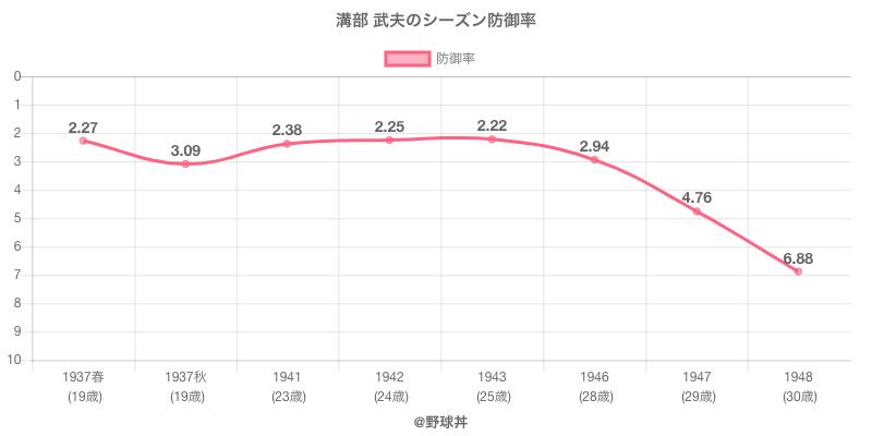 溝部 武夫のシーズン防御率