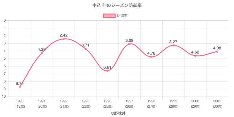 中込 伸のシーズン防御率