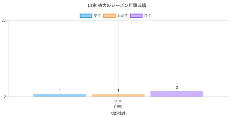 #山本 祐大のシーズン打撃成績