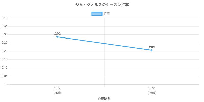 ジム・クオルスのシーズン打率