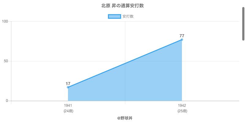 #北原 昇の通算安打数