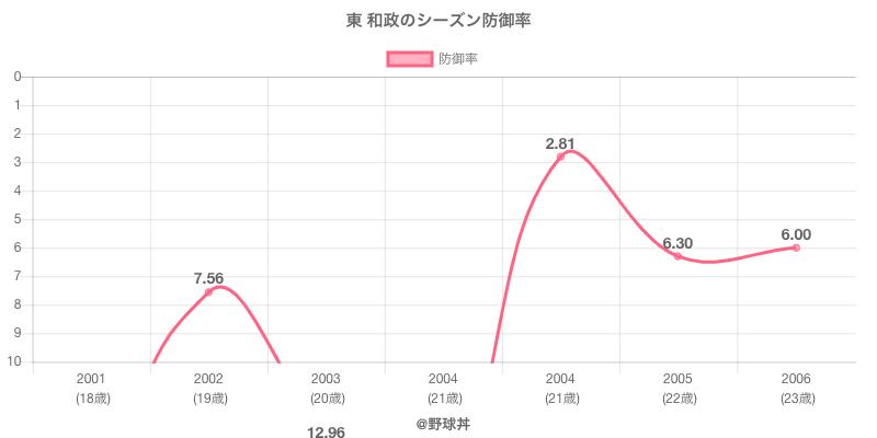 東 和政のシーズン防御率