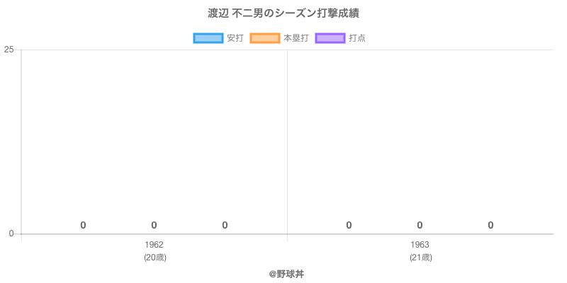 #渡辺 不二男のシーズン打撃成績