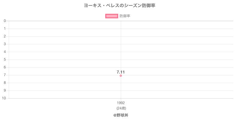 ヨーキス・ペレスのシーズン防御率