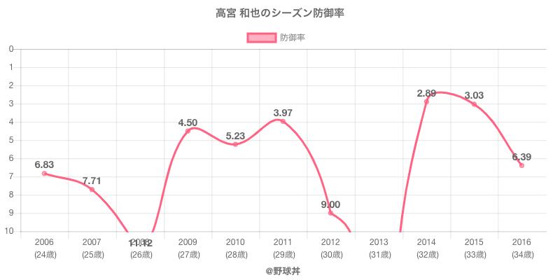 高宮 和也のシーズン防御率