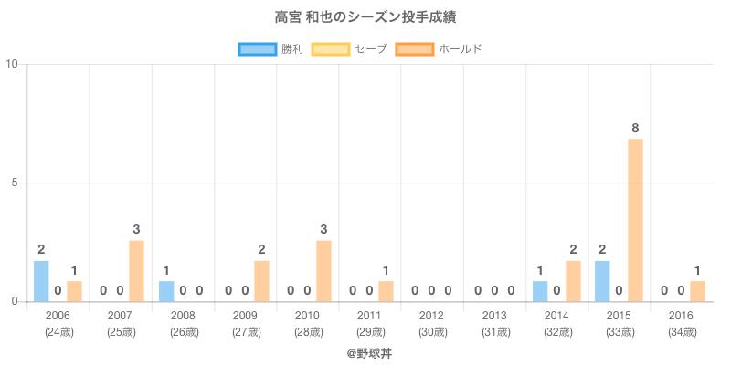 #高宮 和也のシーズン投手成績