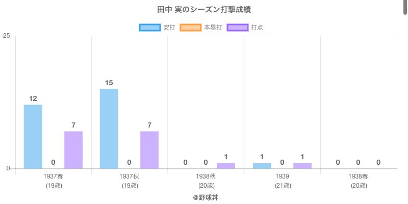 #田中 実のシーズン打撃成績