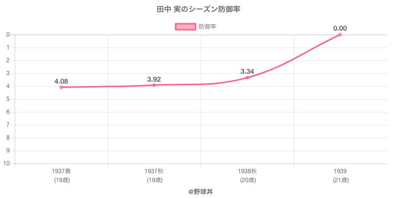 田中 実のシーズン防御率