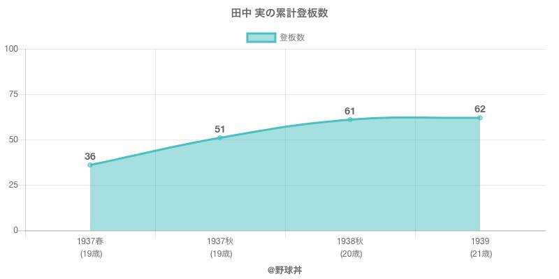 #田中 実の累計登板数
