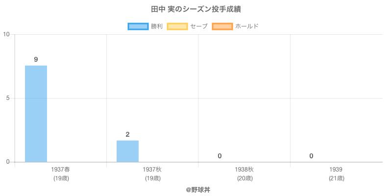 #田中 実のシーズン投手成績