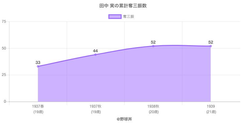 #田中 実の累計奪三振数
