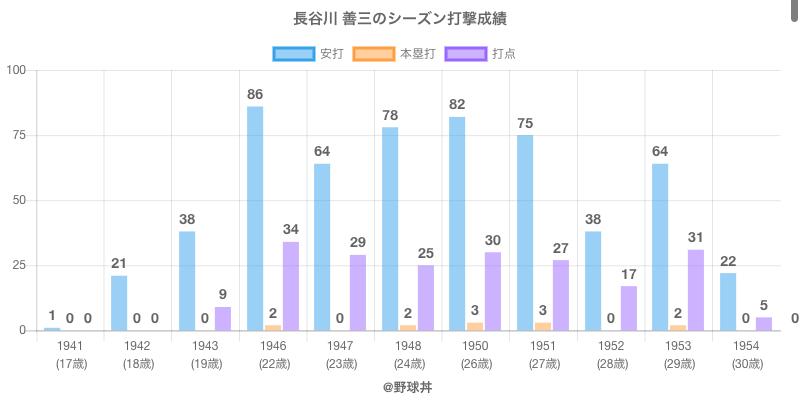 #長谷川 善三のシーズン打撃成績