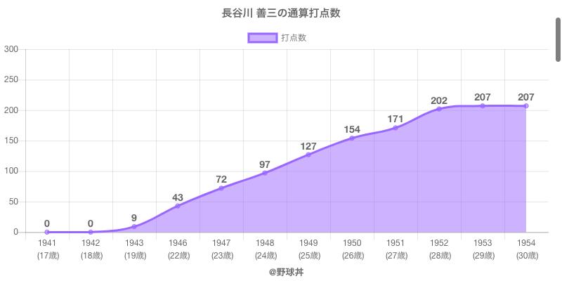 #長谷川 善三の通算打点数
