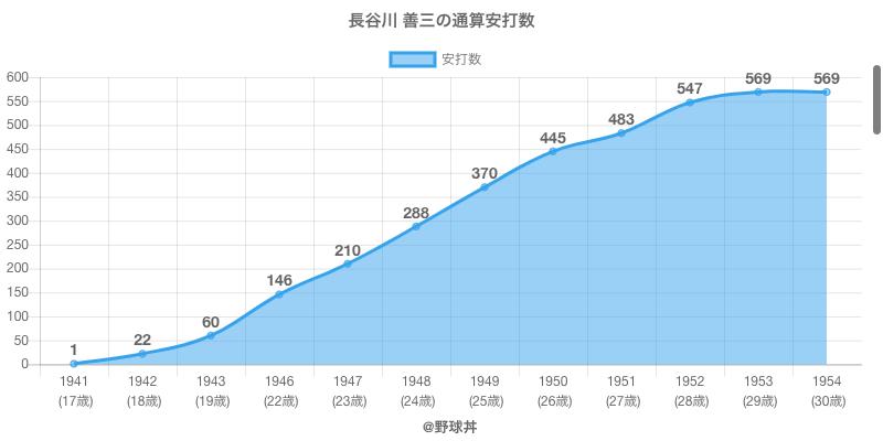 #長谷川 善三の通算安打数
