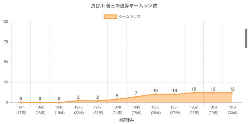 #長谷川 善三の通算ホームラン数