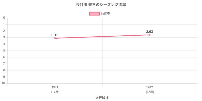 長谷川 善三のシーズン防御率