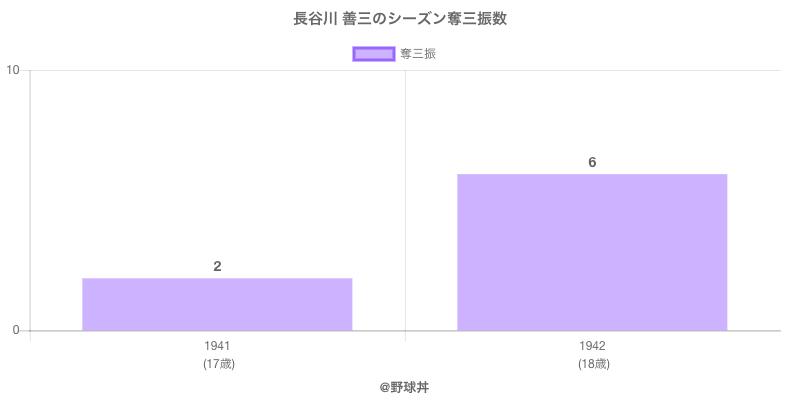#長谷川 善三のシーズン奪三振数