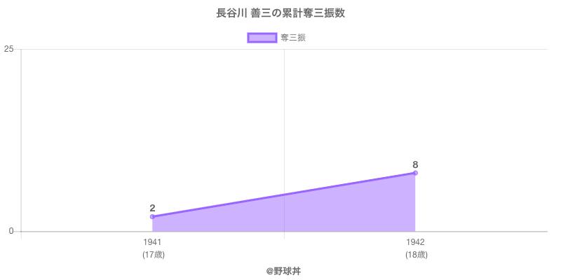 #長谷川 善三の累計奪三振数