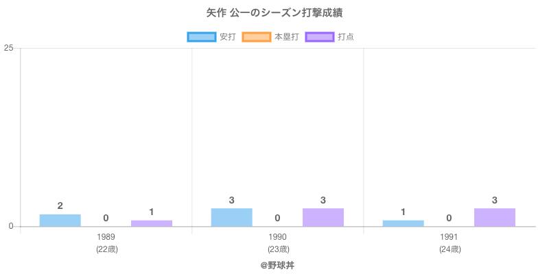 #矢作 公一のシーズン打撃成績