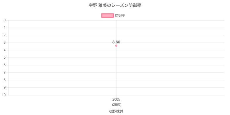 宇野 雅美のシーズン防御率