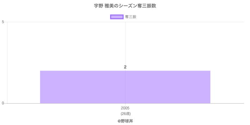 #宇野 雅美のシーズン奪三振数