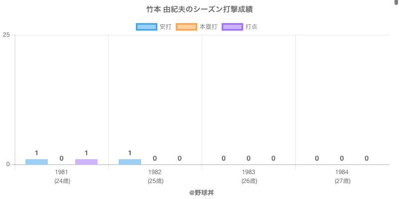#竹本 由紀夫のシーズン打撃成績