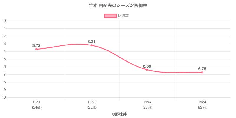 竹本 由紀夫のシーズン防御率